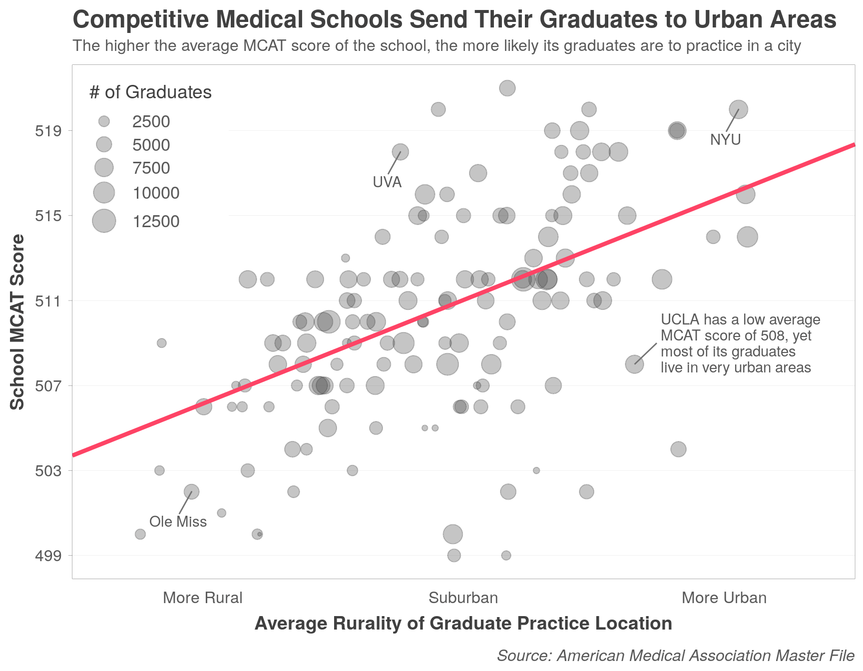 Competitive medical schools send their graduates to urban areas