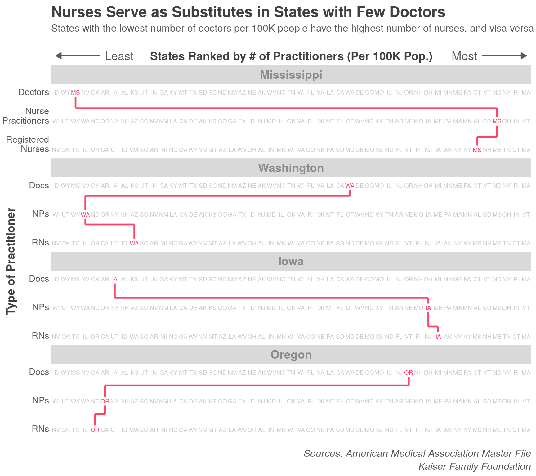Nurses serve as substitutes in states with few doctors