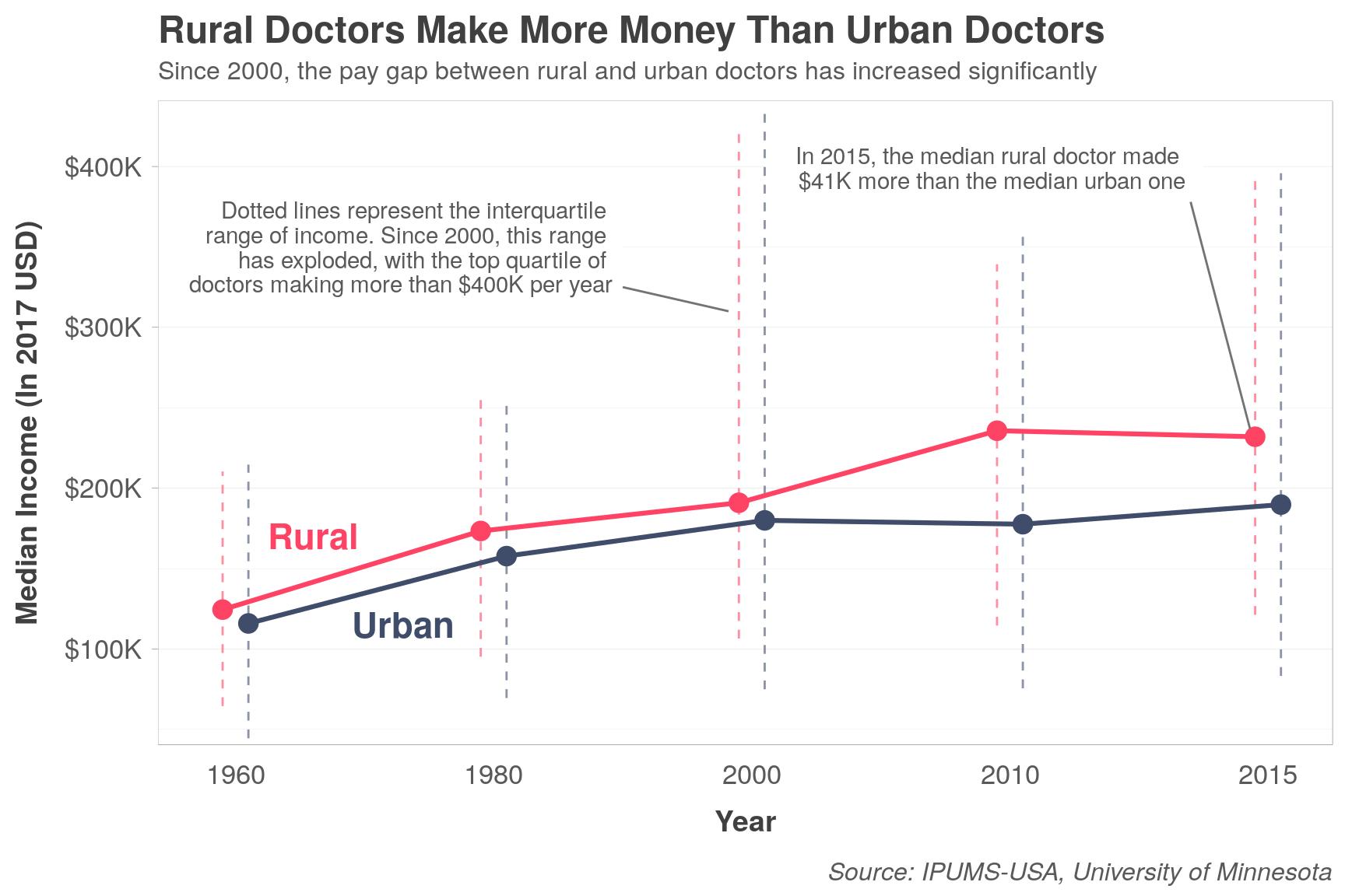 Rural doctors make more money than urban doctors